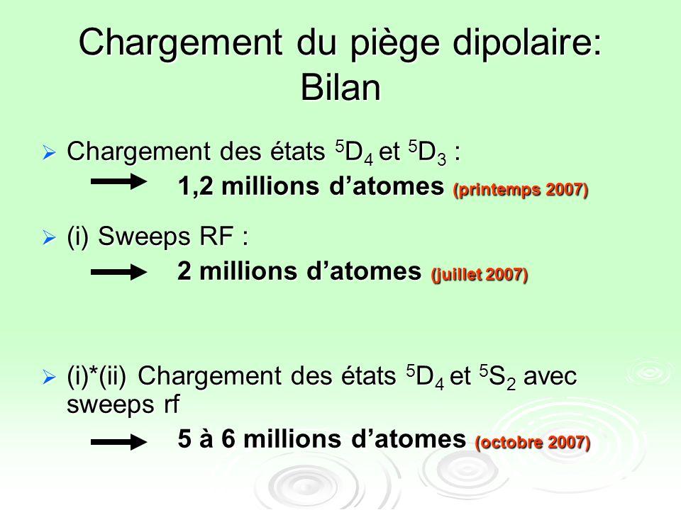Chargement du piège dipolaire: Bilan