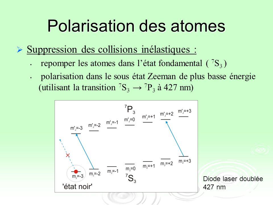 Polarisation des atomes