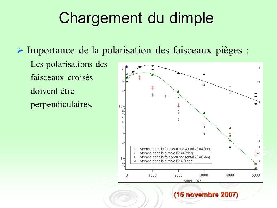Chargement du dimple Importance de la polarisation des faisceaux pièges : Les polarisations des. faisceaux croisés.