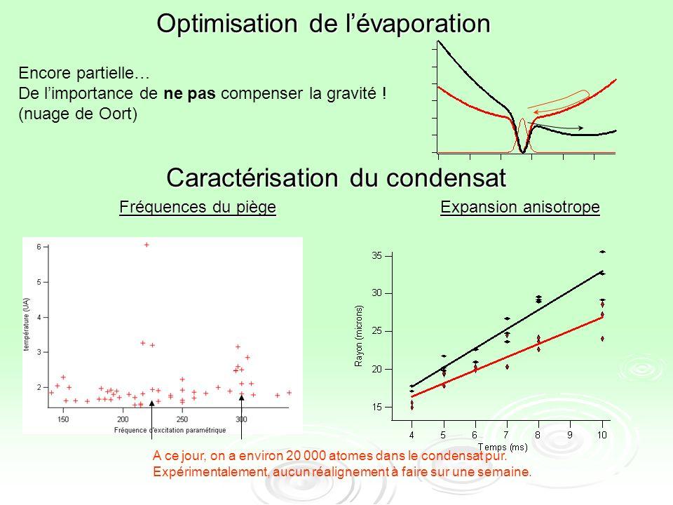 Caractérisation du condensat