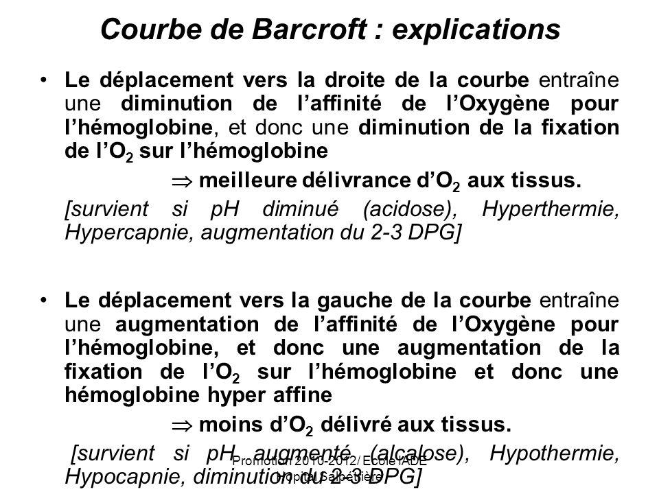 Courbe de Barcroft : explications