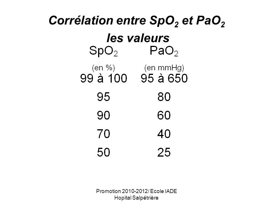 Corrélation entre SpO2 et PaO2