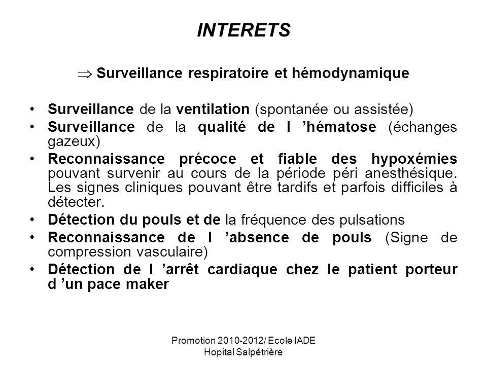 Surveillance respiratoire et hémodynamique