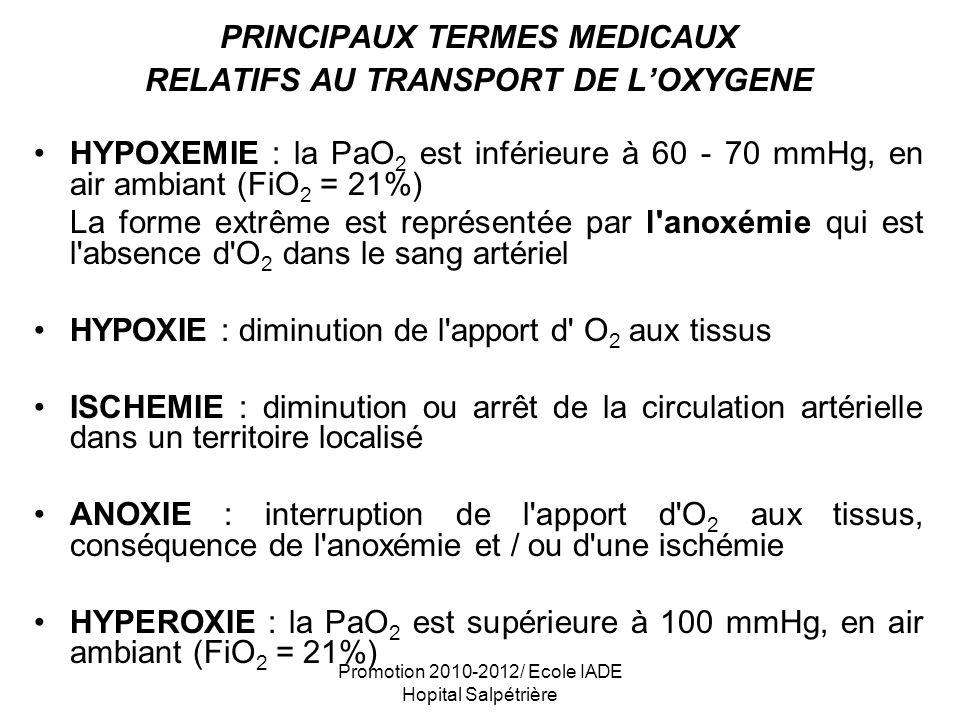PRINCIPAUX TERMES MEDICAUX RELATIFS AU TRANSPORT DE L'OXYGENE