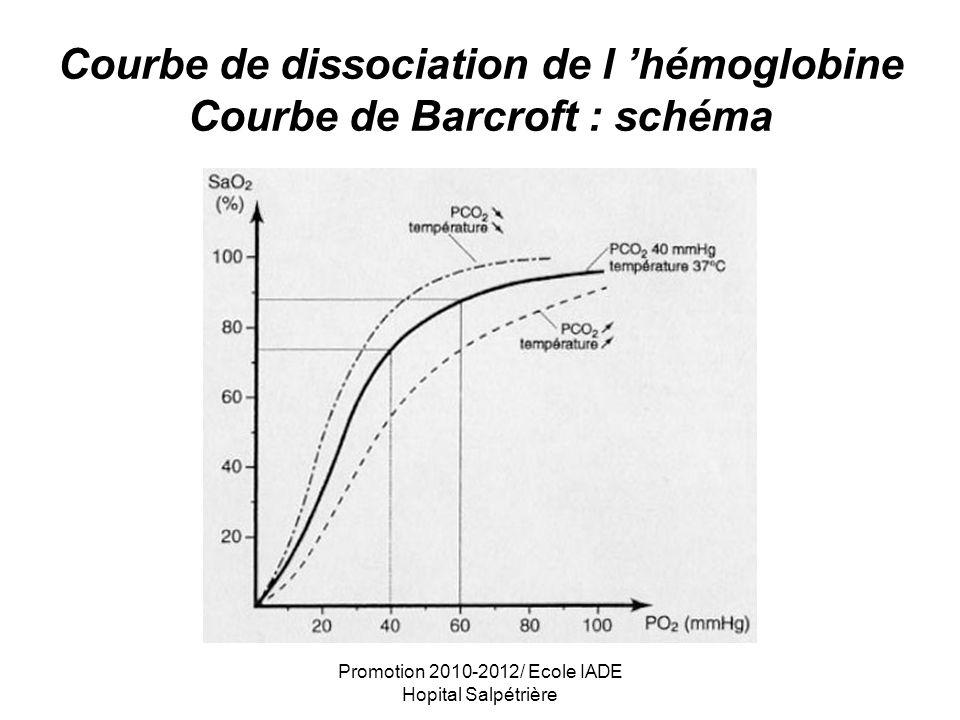 Courbe de dissociation de l 'hémoglobine Courbe de Barcroft : schéma