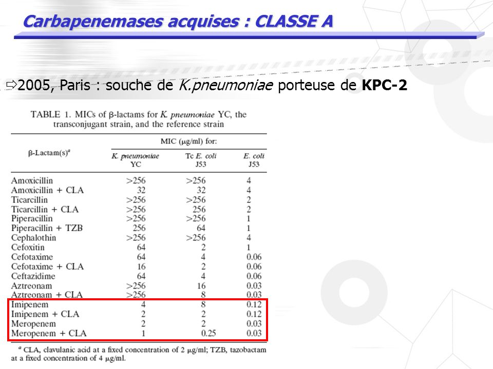 Carbapenemases acquises : CLASSE A