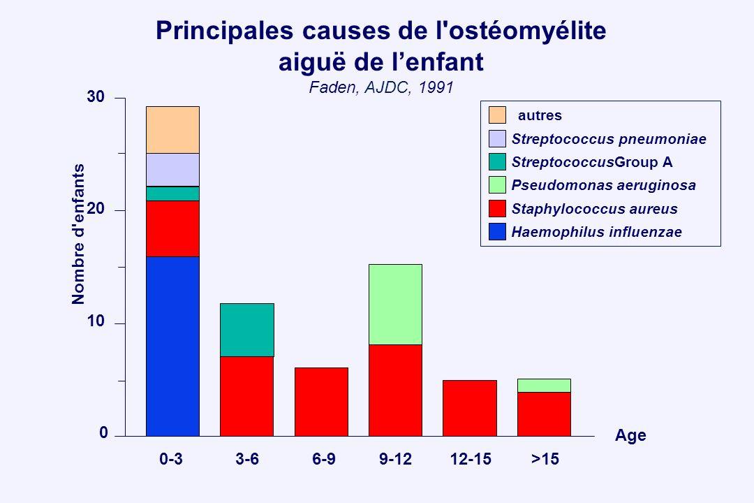 Principales causes de l ostéomyélite aiguë de l'enfant Faden, AJDC, 1991