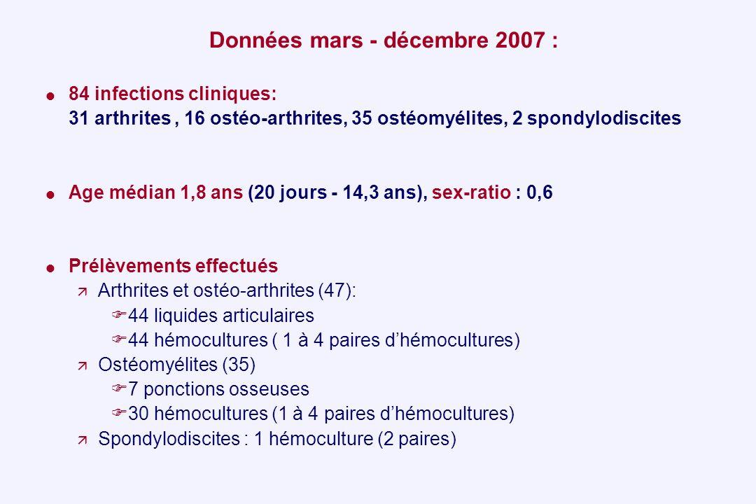 Données mars - décembre 2007 :