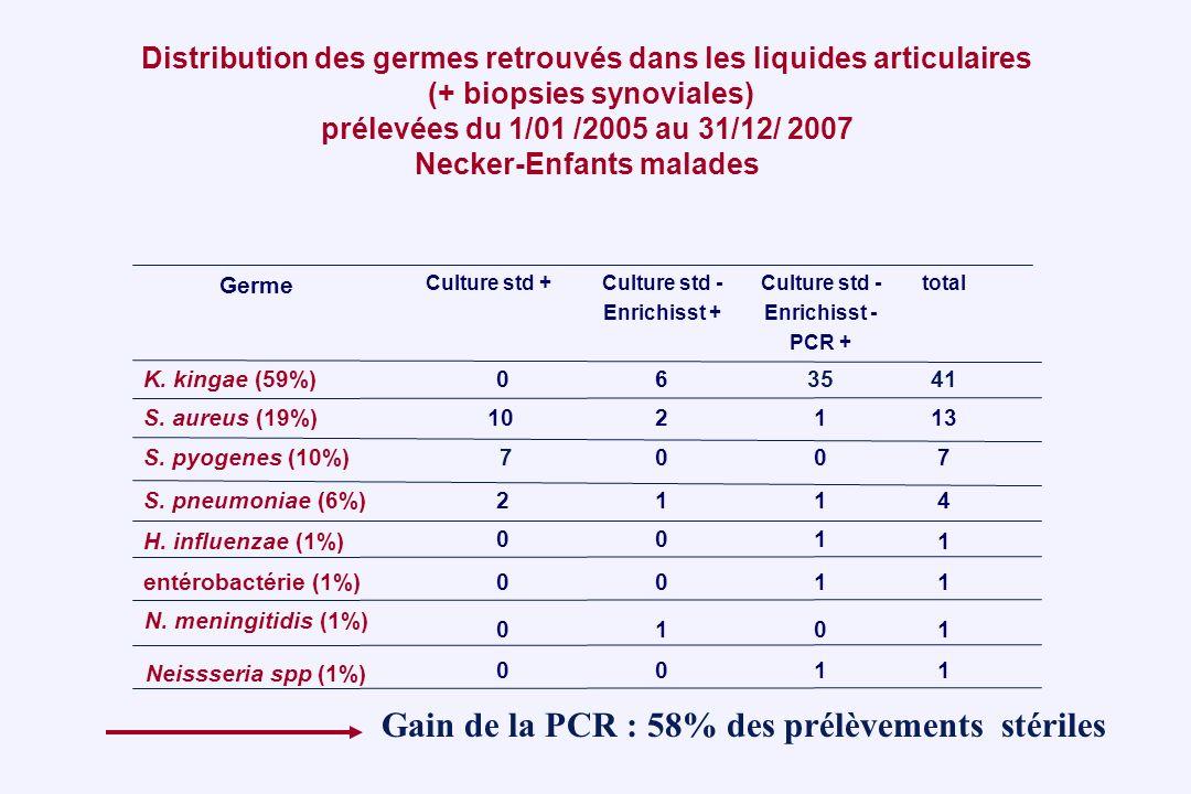 Gain de la PCR : 58% des prélèvements stériles