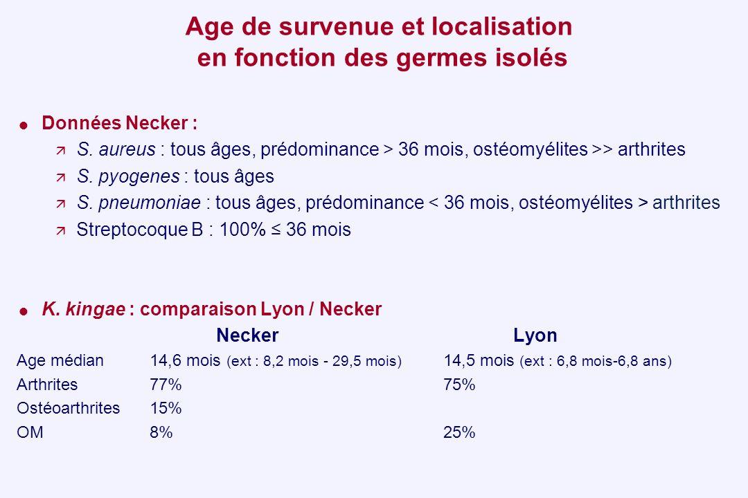 Age de survenue et localisation en fonction des germes isolés