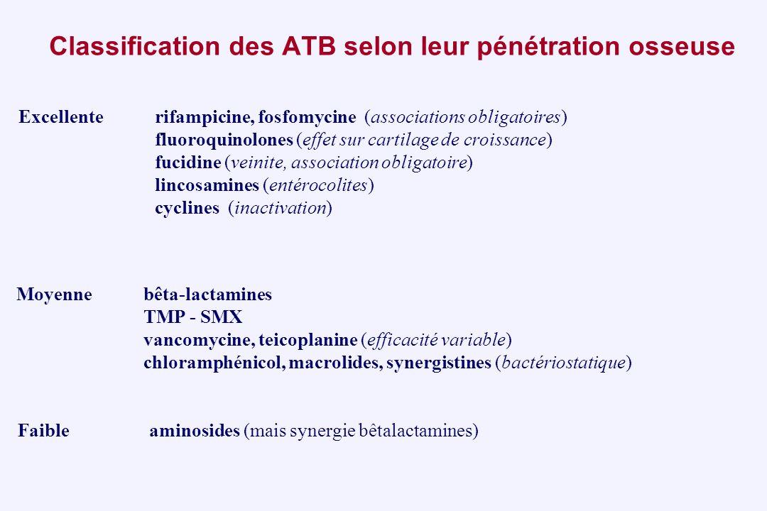 Classification des ATB selon leur pénétration osseuse