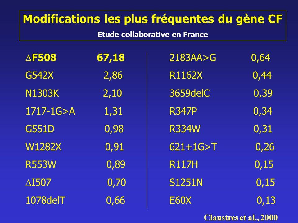 Modifications les plus fréquentes du gène CF