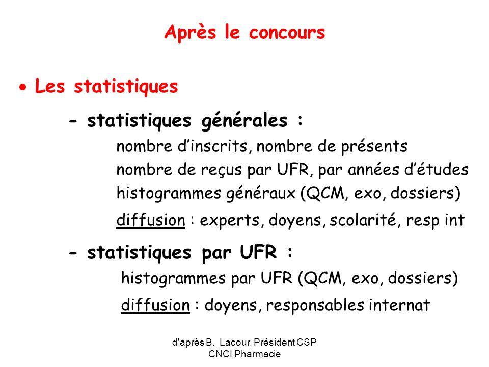d après B. Lacour, Président CSP CNCI Pharmacie