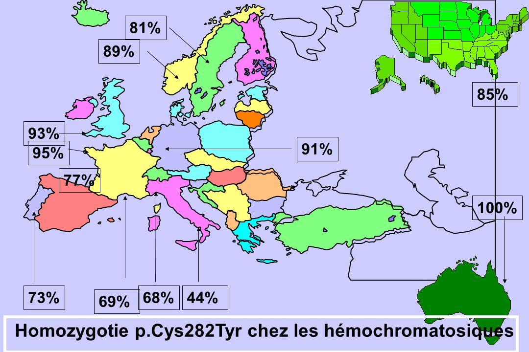 Homozygotie p.Cys282Tyr chez les hémochromatosiques