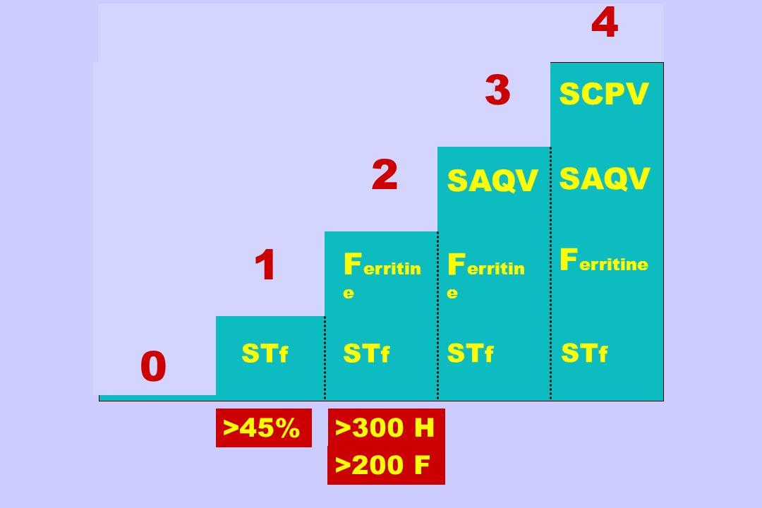 4 3 2 1 SCPV Ferritine SAQV Ferritine SAQV Ferritine STf STf STf STf