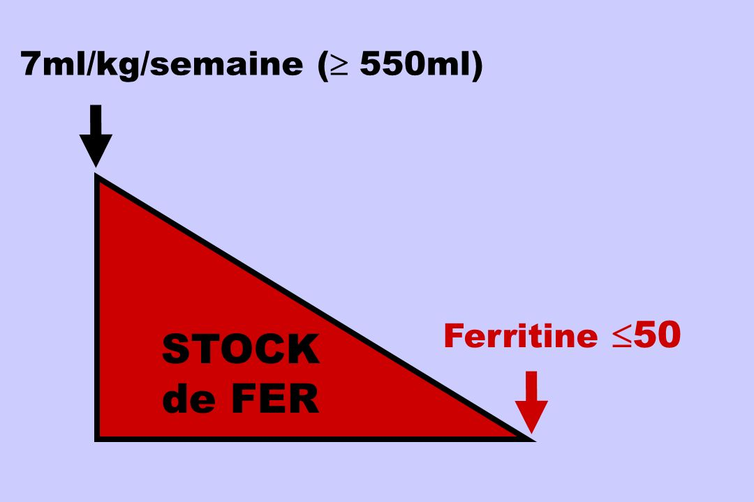 7ml/kg/semaine ( 550ml) STOCK de FER Ferritine 50