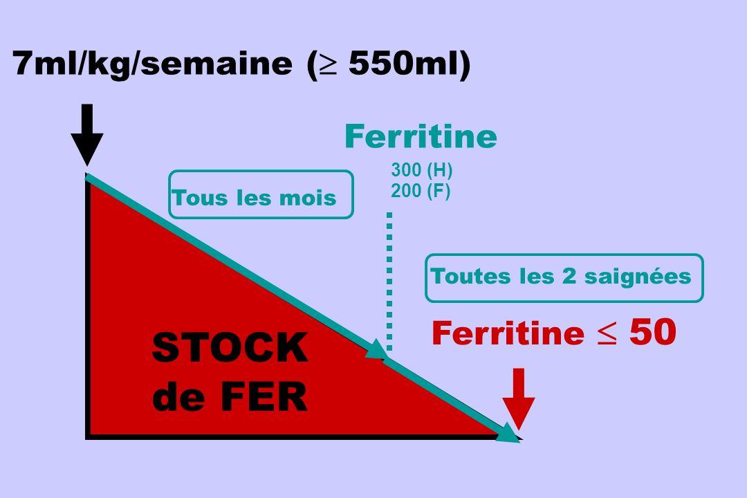 IRON STORES STOCK de FER 7ml/kg/semaine ( 550ml) Ferritine