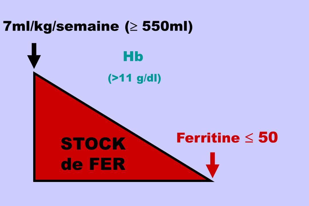 IRON STORES STOCK de FER 7ml/kg/semaine ( 550ml) Hb Ferritine  50