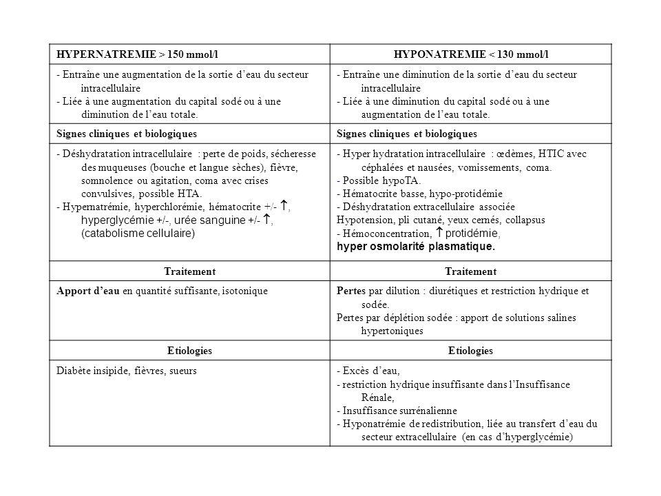 HYPONATREMIE < 130 mmol/l