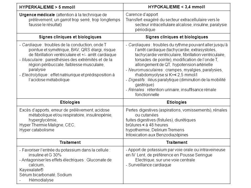HYPOKALIEMIE < 3,4 mmol/l Signes cliniques et biologiques