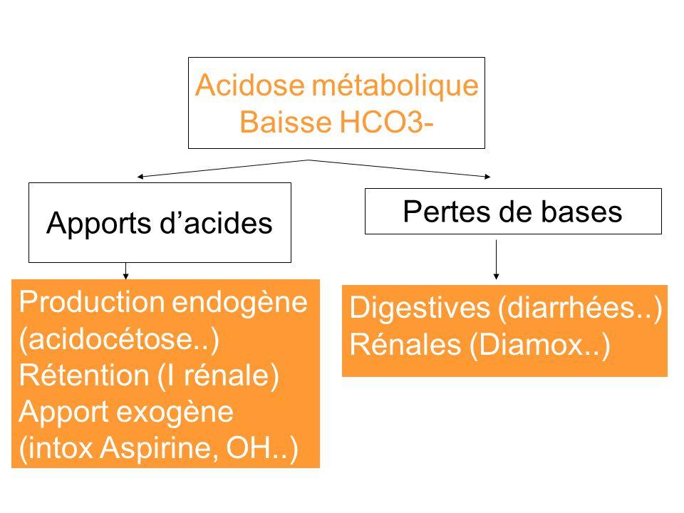 Acidose métabolique Baisse HCO3- Apports d'acides. Pertes de bases. Production endogène. (acidocétose..)