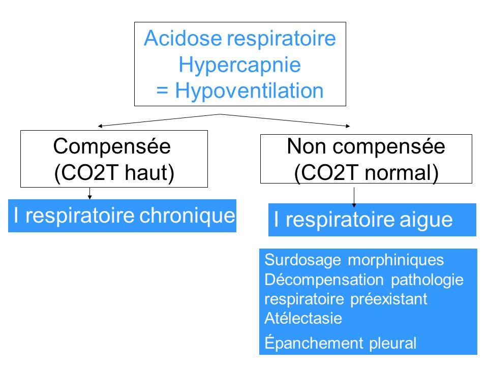 I respiratoire chronique I respiratoire aigue