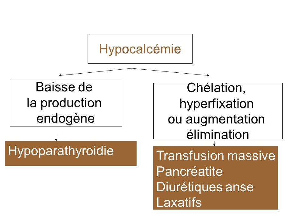 Hypocalcémie Baisse de. la production. endogène. Chélation, hyperfixation. ou augmentation. élimination.