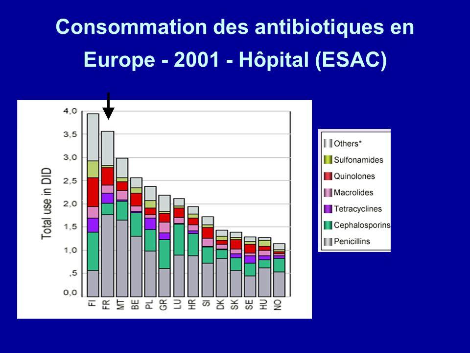 Consommation des antibiotiques en Europe - 2001 - Hôpital (ESAC)