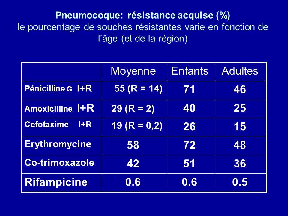 Pneumocoque: résistance acquise (%) le pourcentage de souches résistantes varie en fonction de l'âge (et de la région)