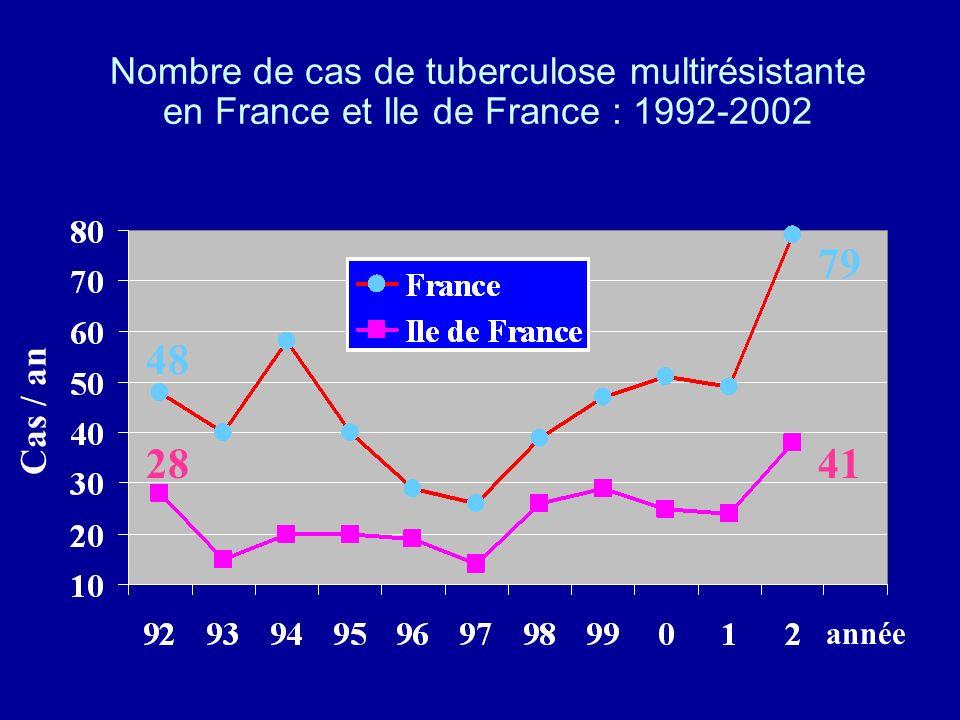 Nombre de cas de tuberculose multirésistante en France et Ile de France : 1992-2002
