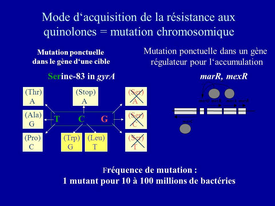 dans le gène d'une cible 1 mutant pour 10 à 100 millions de bactéries