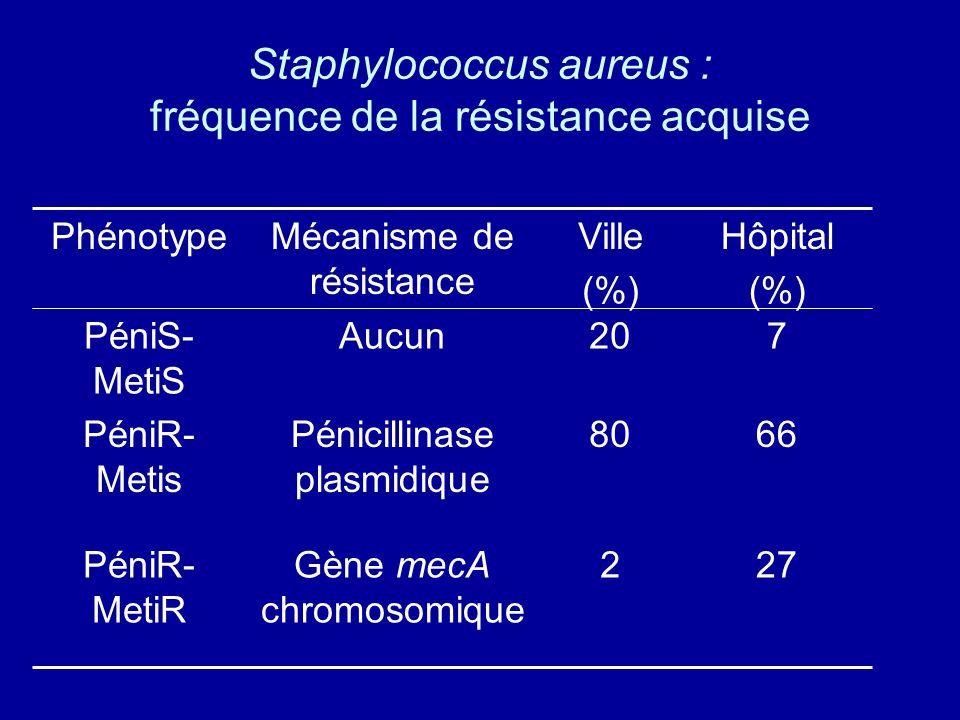 Staphylococcus aureus : fréquence de la résistance acquise