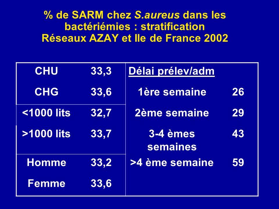 % de SARM chez S.aureus dans les bactériémies : stratification Réseaux AZAY et Ile de France 2002
