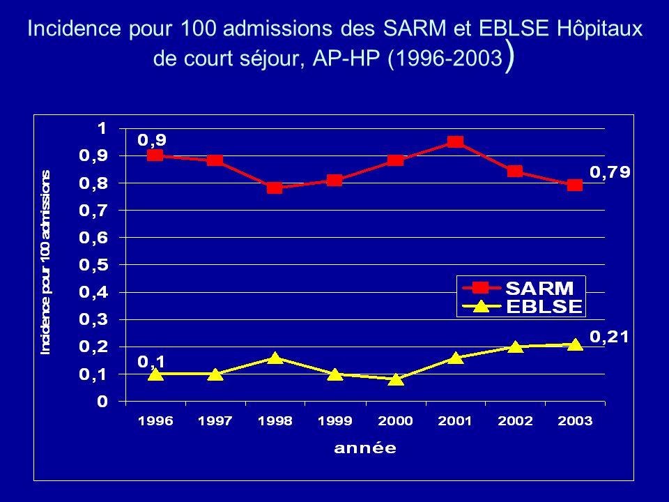 Incidence pour 100 admissions des SARM et EBLSE Hôpitaux de court séjour, AP-HP (1996-2003)
