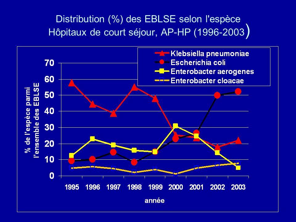 Distribution (%) des EBLSE selon l espèce Hôpitaux de court séjour, AP-HP (1996-2003)