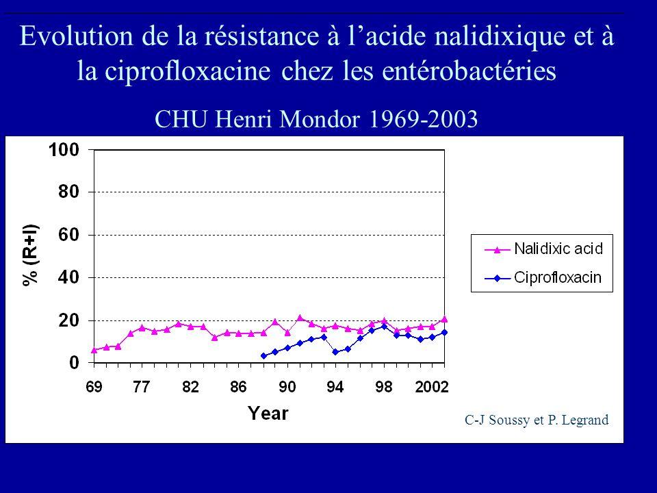 Evolution de la résistance à l'acide nalidixique et à la ciprofloxacine chez les entérobactéries