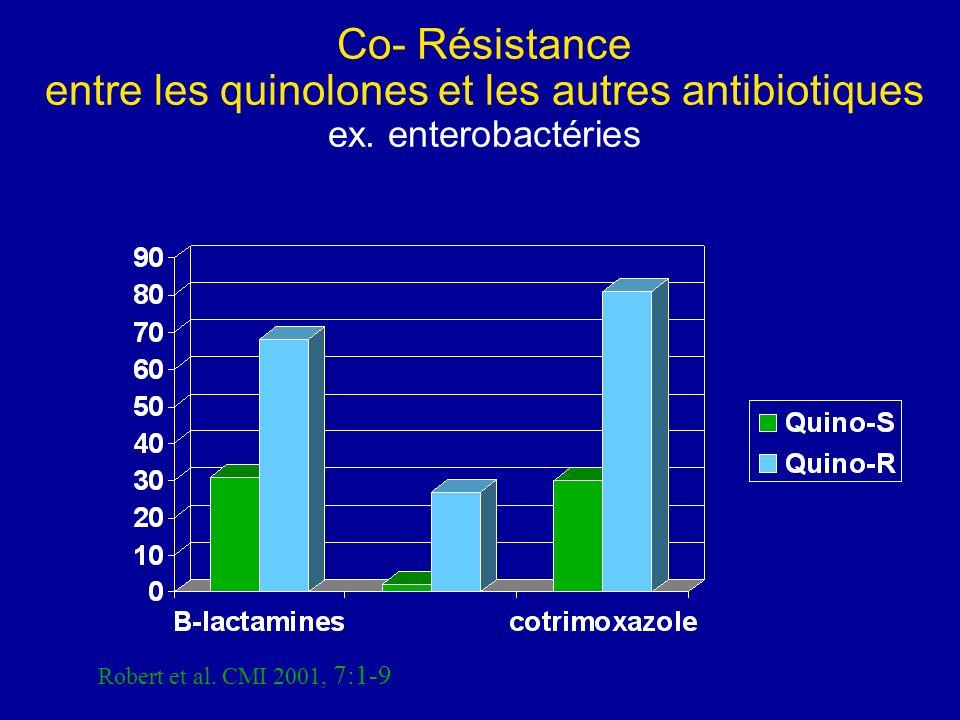 Co- Résistance entre les quinolones et les autres antibiotiques ex
