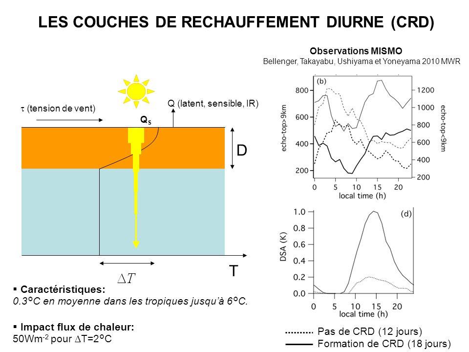LES COUCHES DE RECHAUFFEMENT DIURNE (CRD)