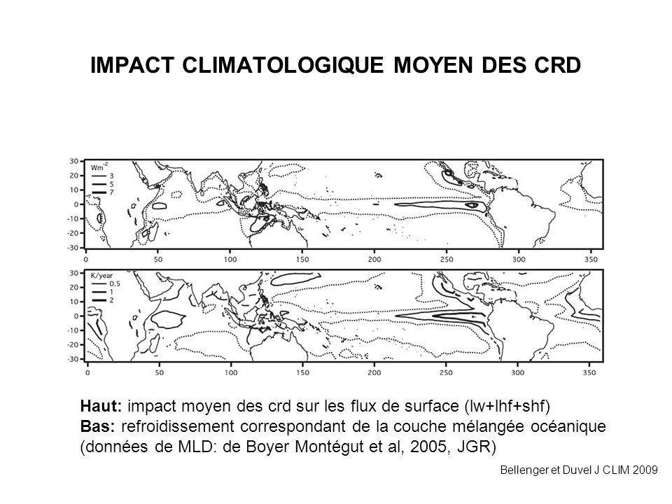 IMPACT CLIMATOLOGIQUE MOYEN DES CRD