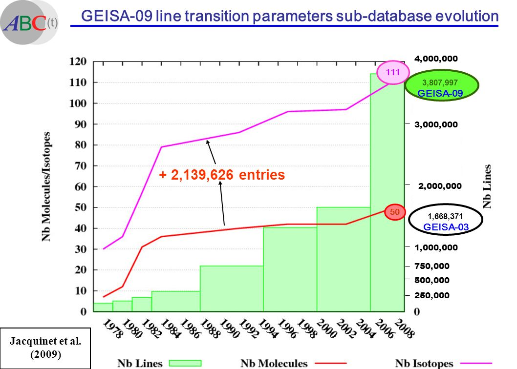 GEISA-09 line transition parameters sub-database evolution