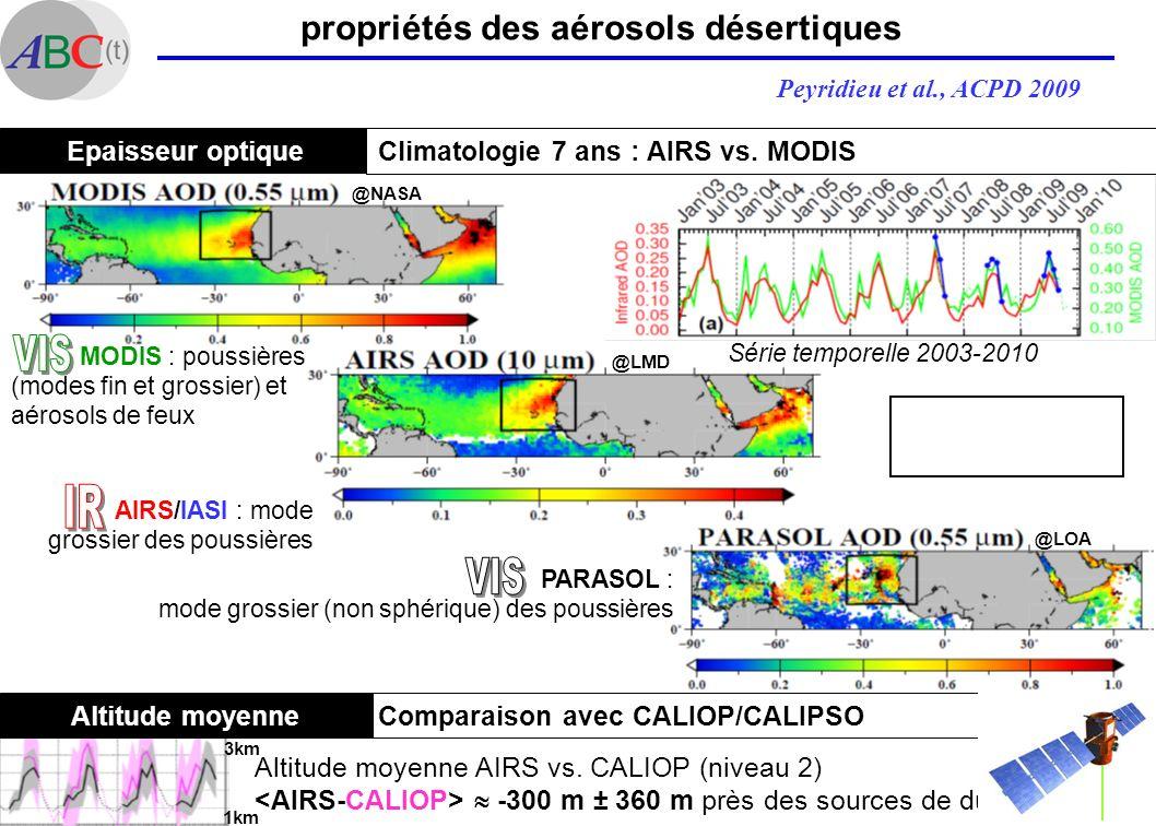 VIS IR VIS propriétés des aérosols désertiques Epaisseur optique