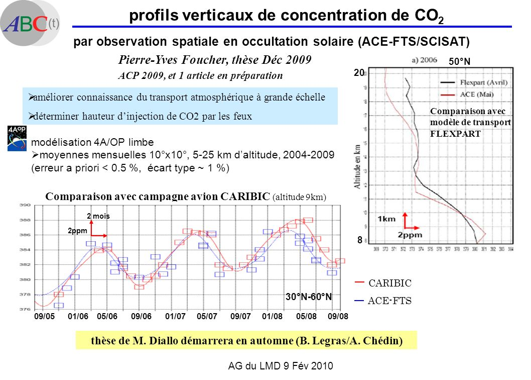 profils verticaux de concentration de CO2