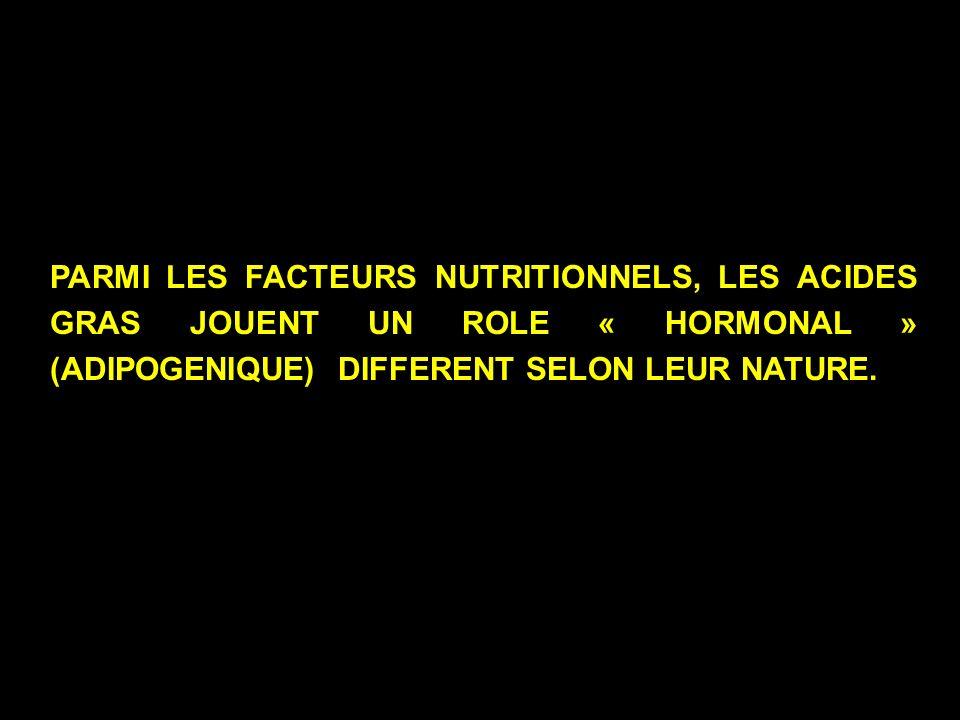 PARMI LES FACTEURS NUTRITIONNELS, LES ACIDES GRAS JOUENT UN ROLE « HORMONAL » (ADIPOGENIQUE) DIFFERENT SELON LEUR NATURE.