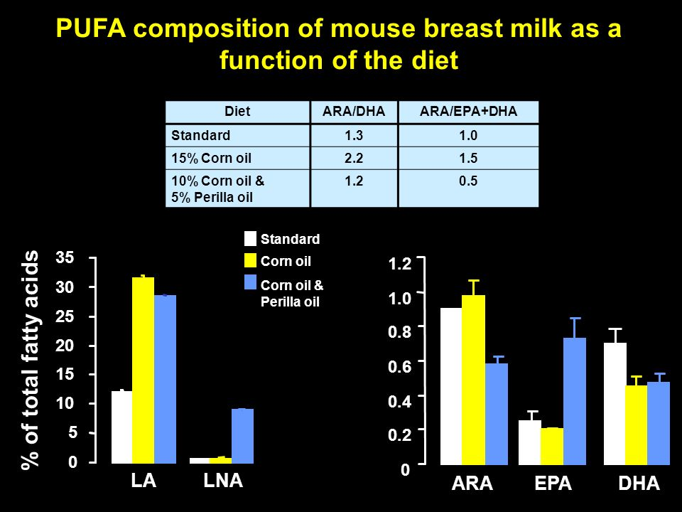PUFA composition of mouse breast milk as a function of the diet