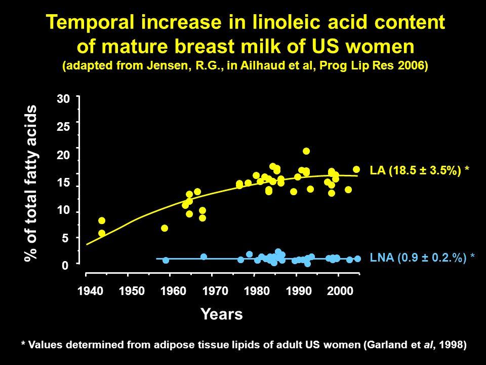 Temporal increase in linoleic acid content