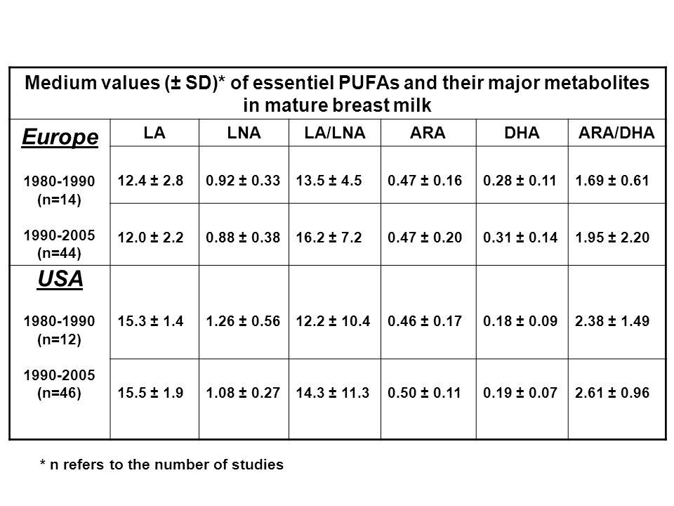 Medium values (± SD)* of essentiel PUFAs and their major metabolites in mature breast milk