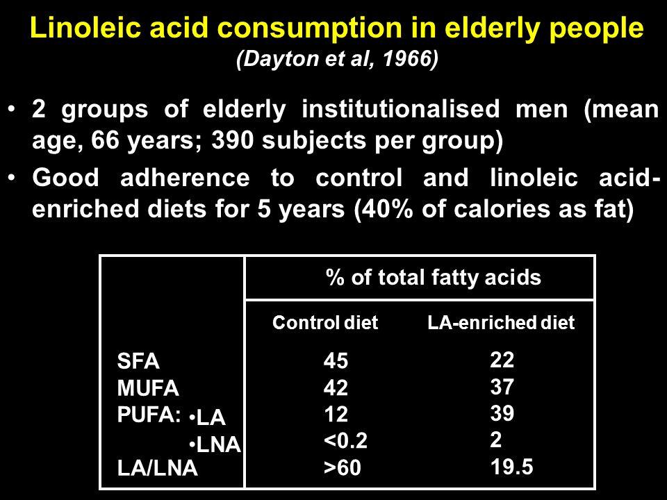 Linoleic acid consumption in elderly people (Dayton et al, 1966)