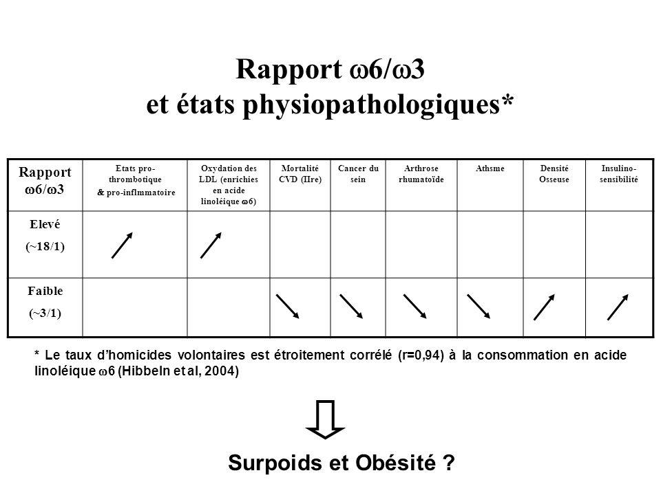 Rapport w6/w3 et états physiopathologiques*