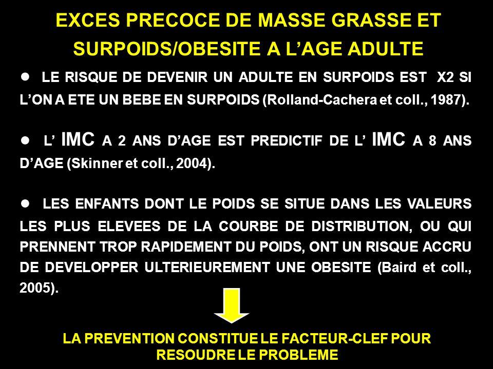 EXCES PRECOCE DE MASSE GRASSE ET SURPOIDS/OBESITE A L'AGE ADULTE