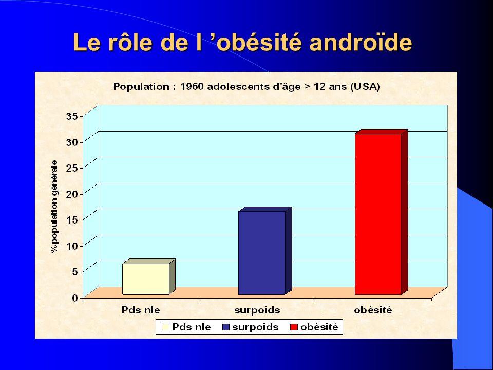 Le rôle de l 'obésité androïde